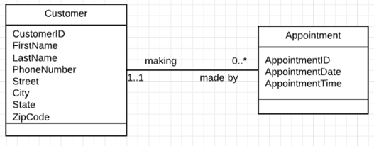 Drawing entity relationship diagrams with uml notation using the name of the class is the entity name and the attributes of the class are the entitys attributes the name and attributes can be arranged in a box style ccuart Gallery