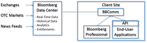 Programming the Bloomberg Open API using  NET/C# Real-Time