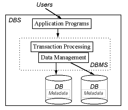Database management systems course database system architecture thecheapjerseys Image collections