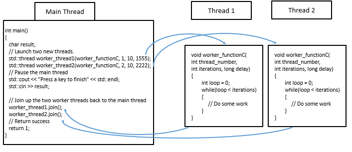 Introduction to Multithreading in C++ – Page 8 – Holowczak